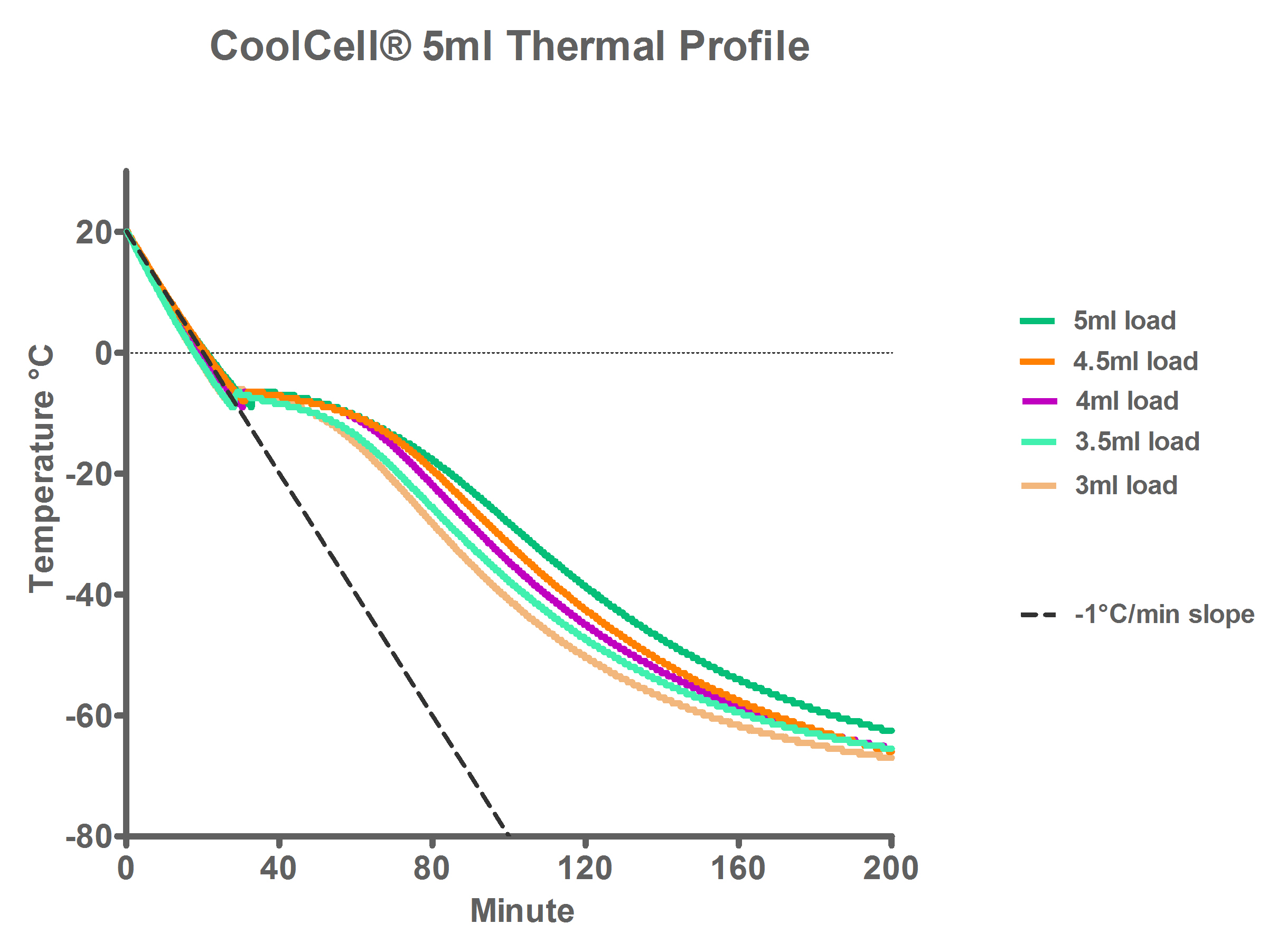 CoolCell 5ml cryopreservation profile