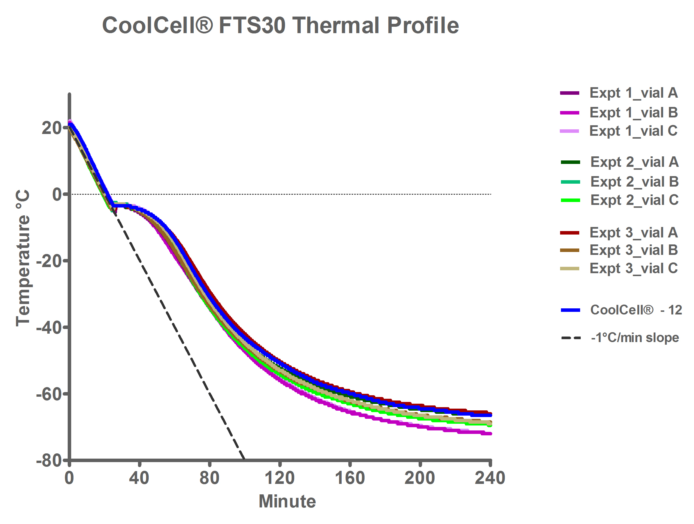 CCFTS30 cell freezing profile