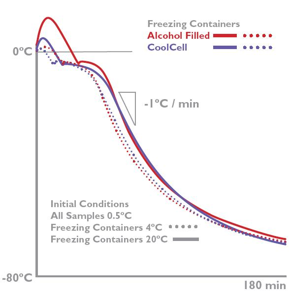 Alcohol-free cell freezing performance graph