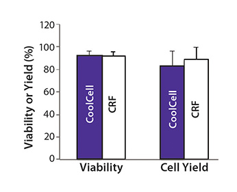 coolcell equivalent to crf treg